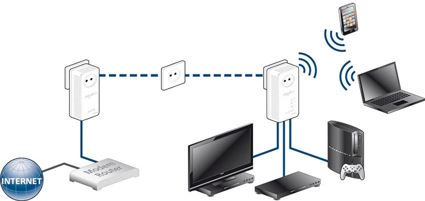devolo dLAN® 500 AV Wireless+ Starter Kit